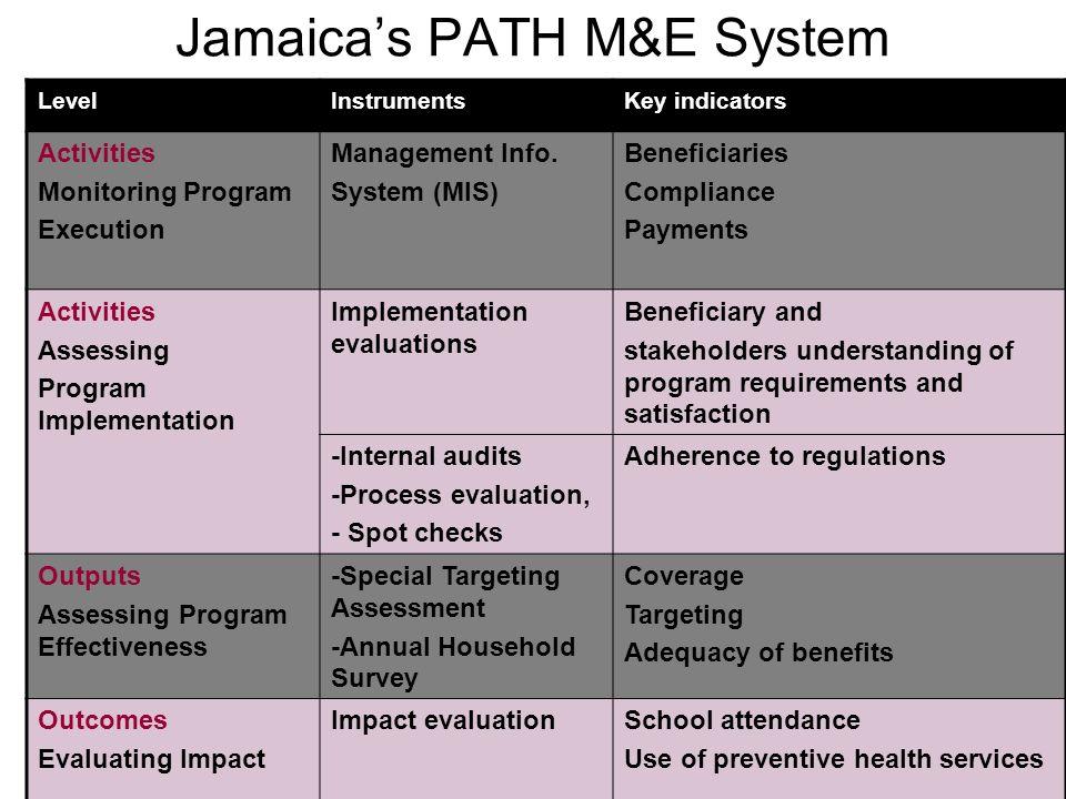 Jamaica's PATH M&E System
