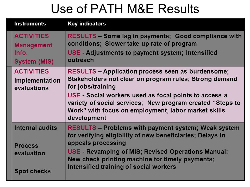 Use of PATH M&E Results ACTIVITIES Management Info. System (MIS)