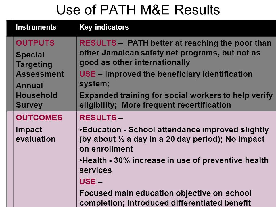 Use of PATH M&E Results OUTPUTS Special Targeting Assessment