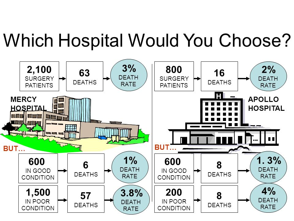 Which Hospital Would You Choose