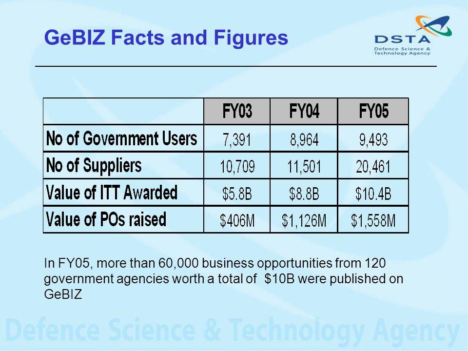 GeBIZ Facts and Figures