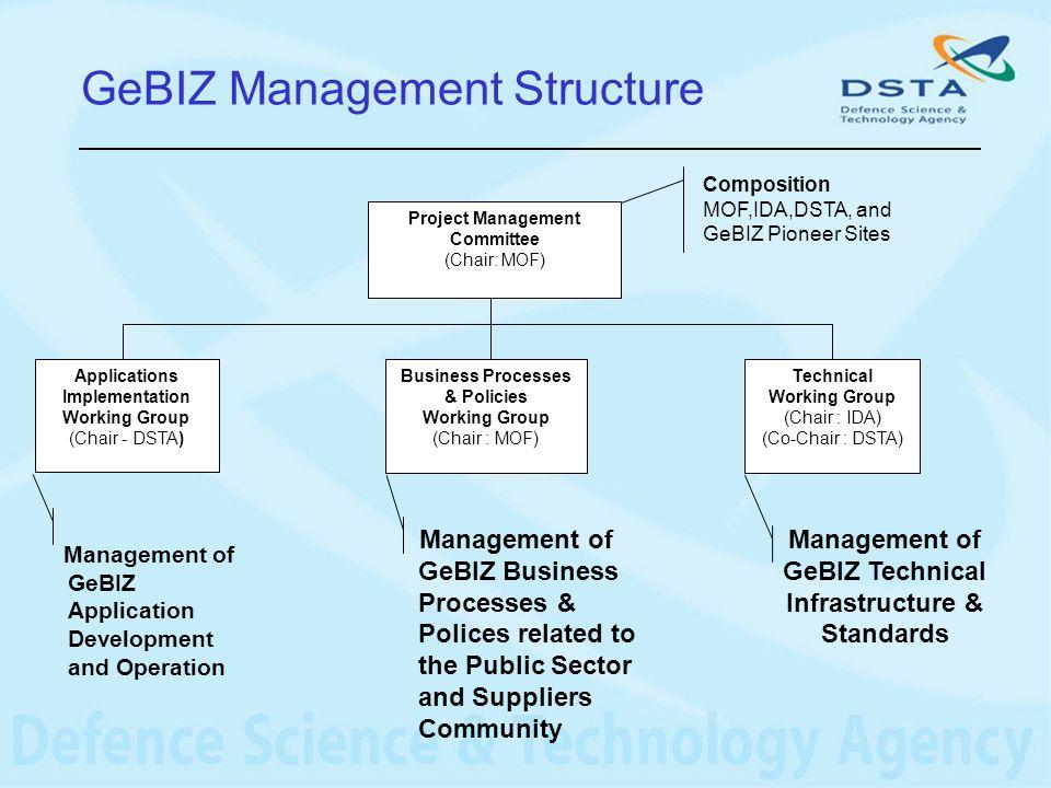 GeBIZ Management Structure