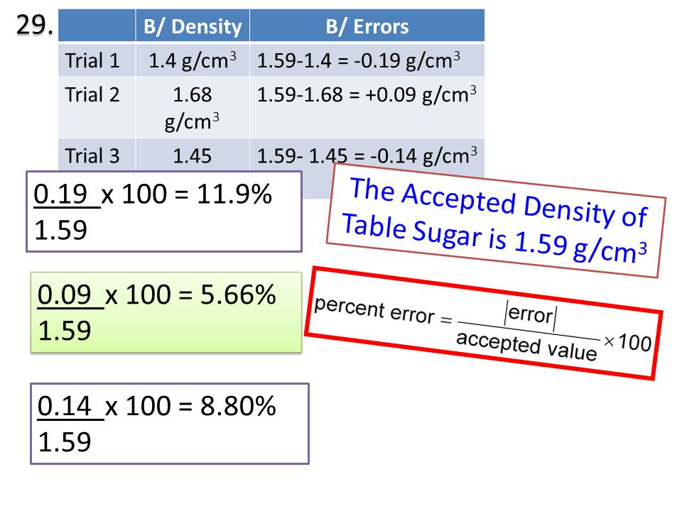 The Accepted Density of Table Sugar is 1.59 g/cm3