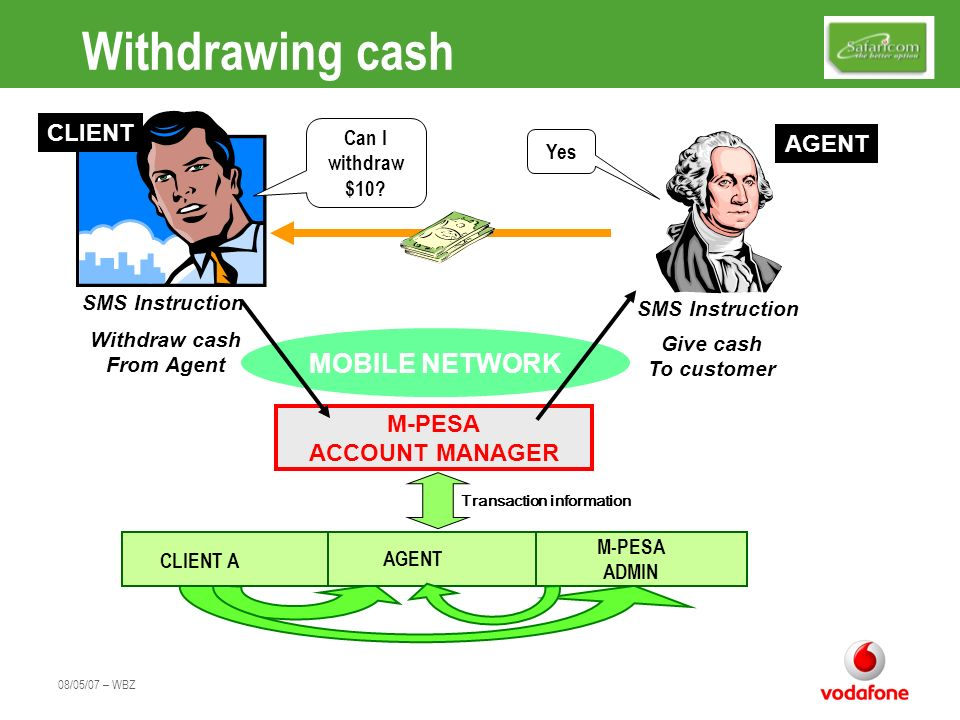 Withdrawing cash MOBILE NETWORK CLIENT AGENT M-PESA ACCOUNT MANAGER