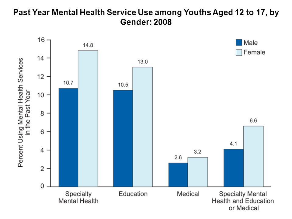 Past Year Mental Health Service Use among Youths Aged 12 to 17, by Gender: 2008