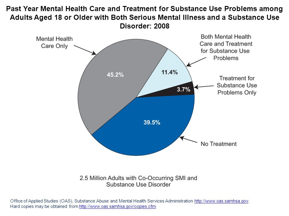 Past Year Mental Health Care and Treatment for Substance Use Problems among Adults Aged 18 or Older with Both Serious Mental Illness and a Substance Use Disorder: 2008