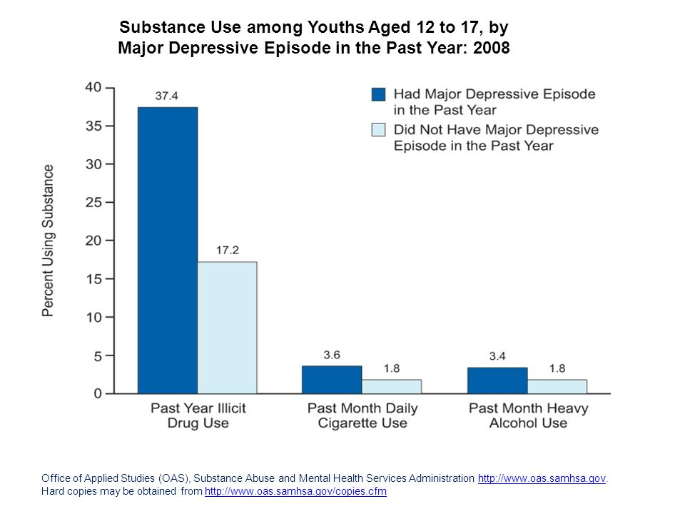Substance Use among Youths Aged 12 to 17, by Major Depressive Episode in the Past Year: 2008