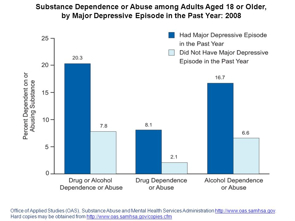 Substance Dependence or Abuse among Adults Aged 18 or Older, by Major Depressive Episode in the Past Year: 2008