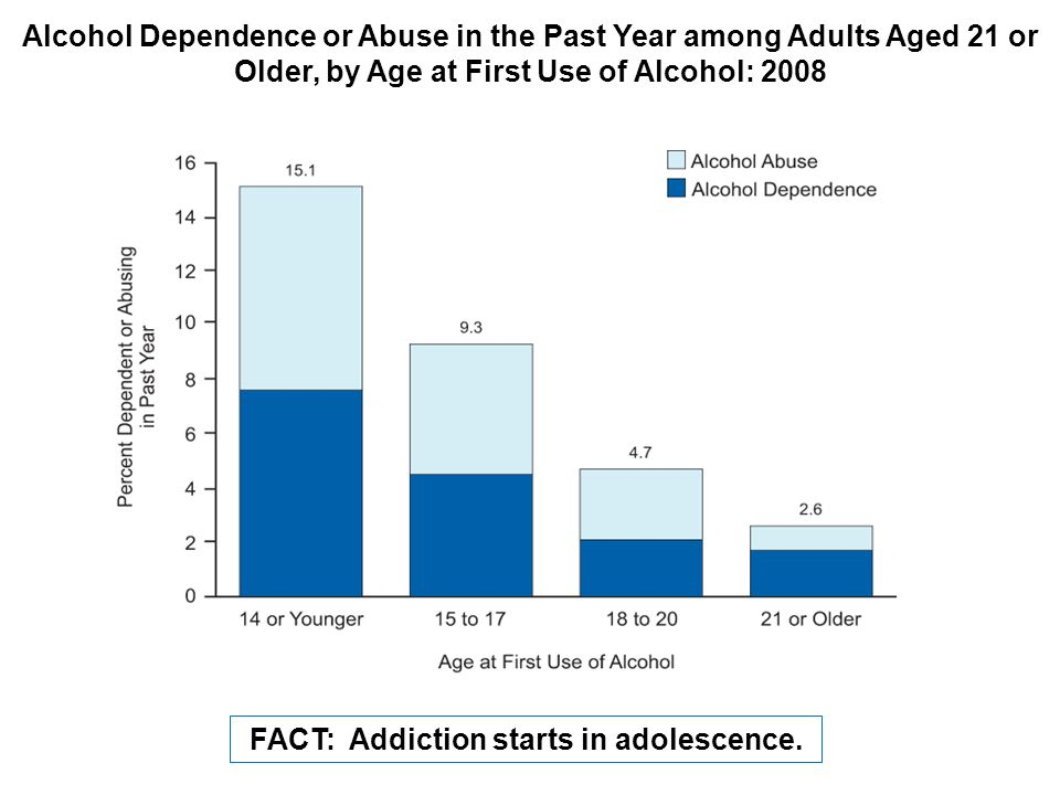 FACT: Addiction starts in adolescence.