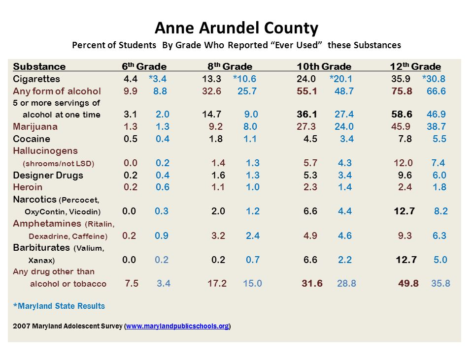 Anne Arundel County Percent of Students By Grade Who Reported Ever Used these Substances