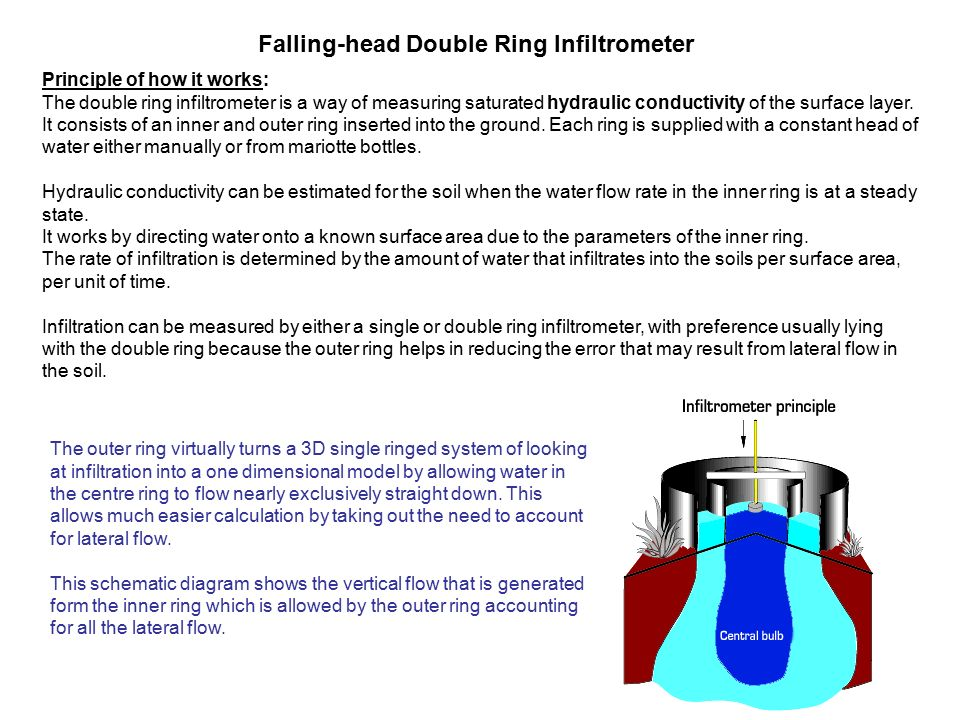 falling-head double ring infiltrometer