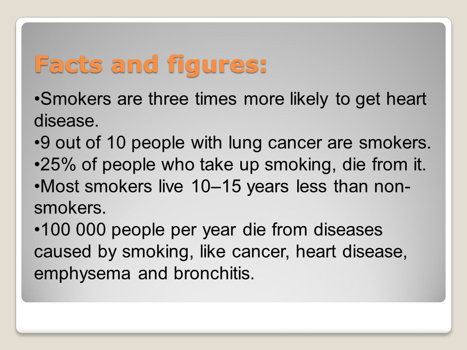 Facts and figures: Smokers are three times more likely to get heart disease. 9 out of 10 people with lung cancer are smokers.