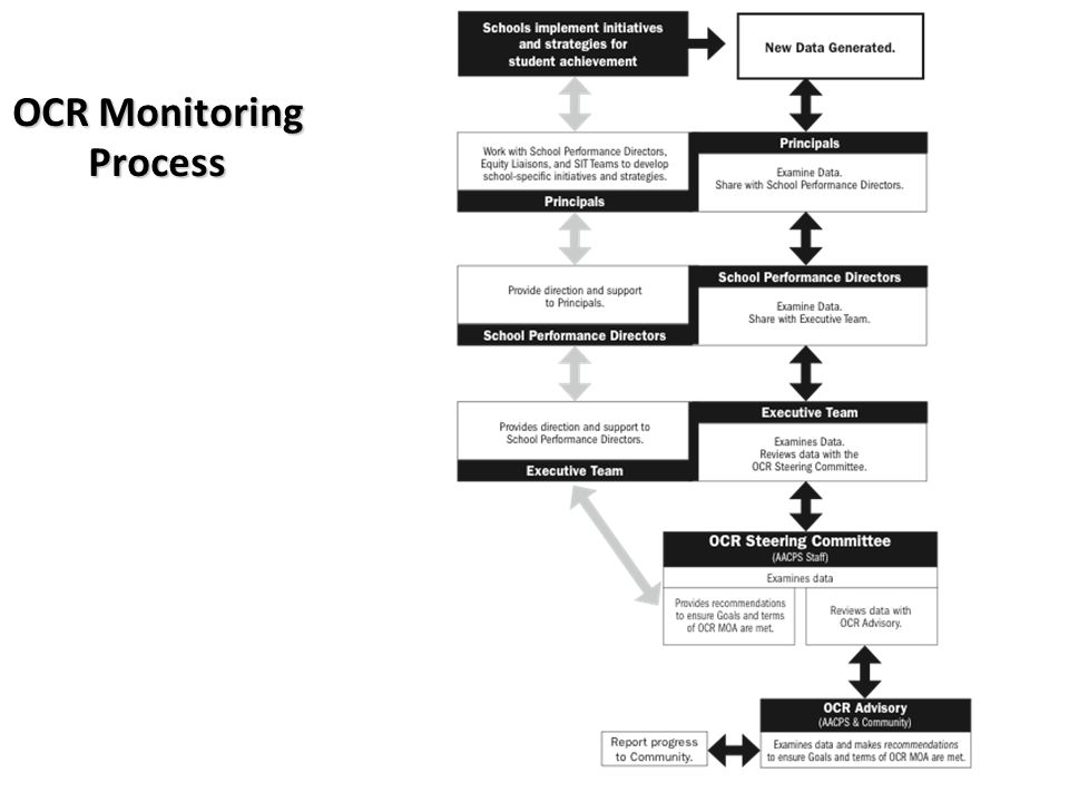 OCR Monitoring Process