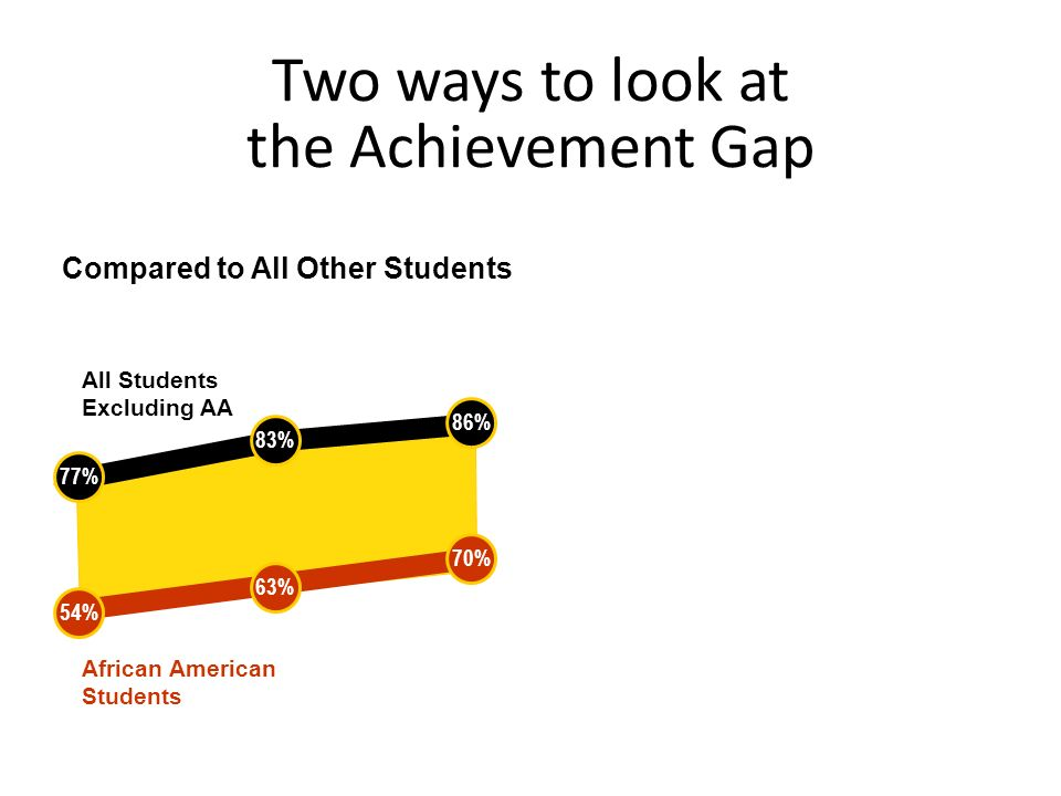 Two ways to look at the Achievement Gap