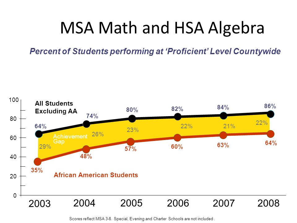 MSA Math and HSA Algebra