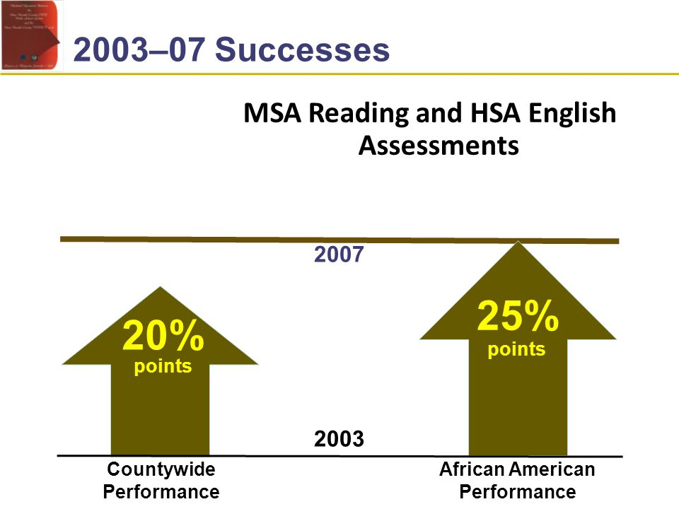 MSA Reading and HSA English Assessments