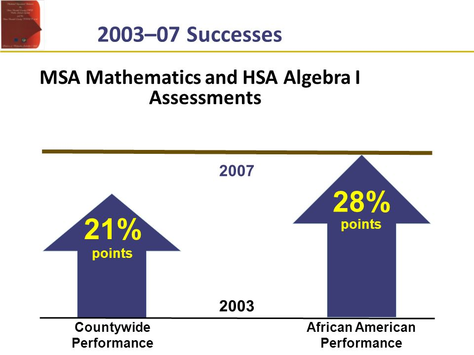 MSA Mathematics and HSA Algebra I Assessments