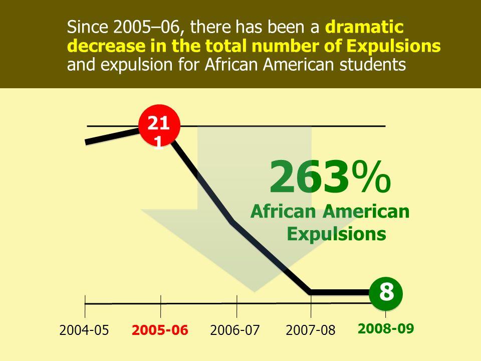 African American Expulsions