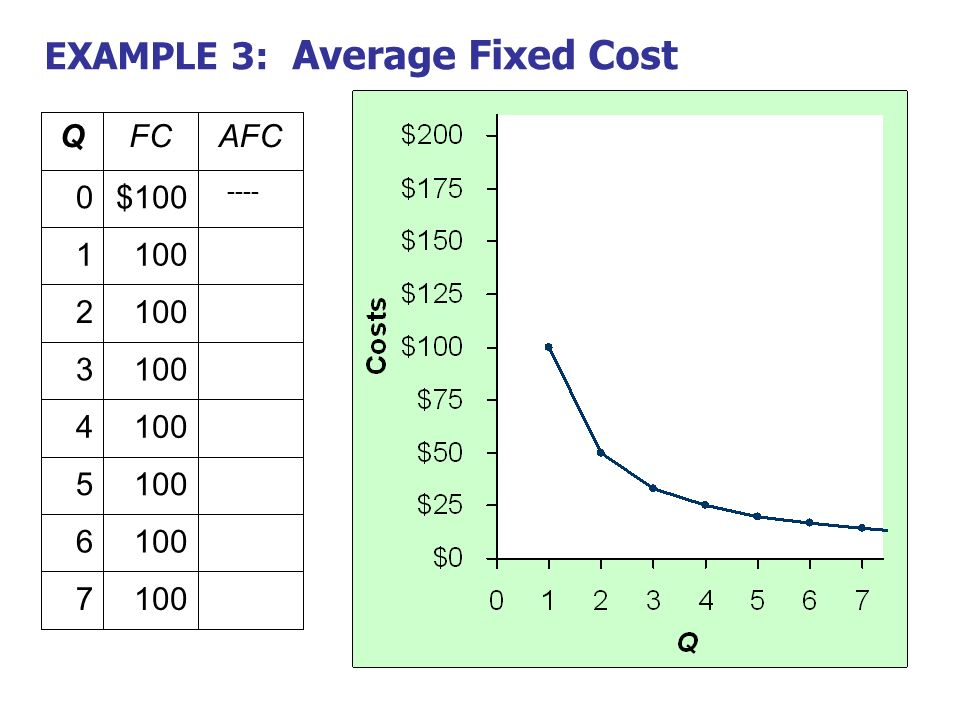 how to get total variable cost from average variable ccost