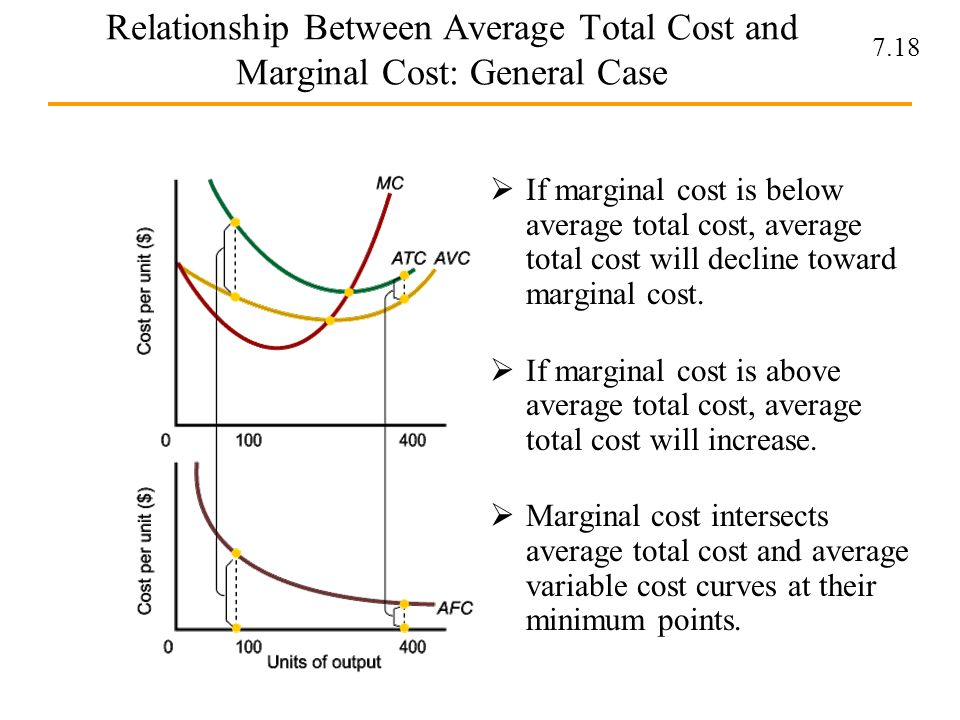 what is the relationship between total cost variable and fixed their averages