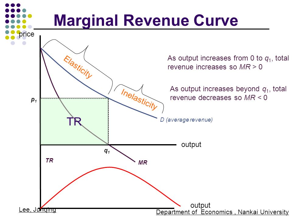 How is marginal revenue related to the marginal cost of production?