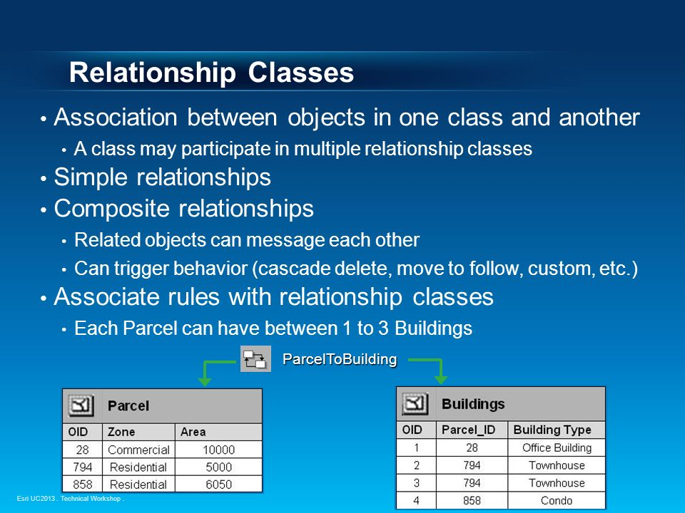 simple and composite relationship class