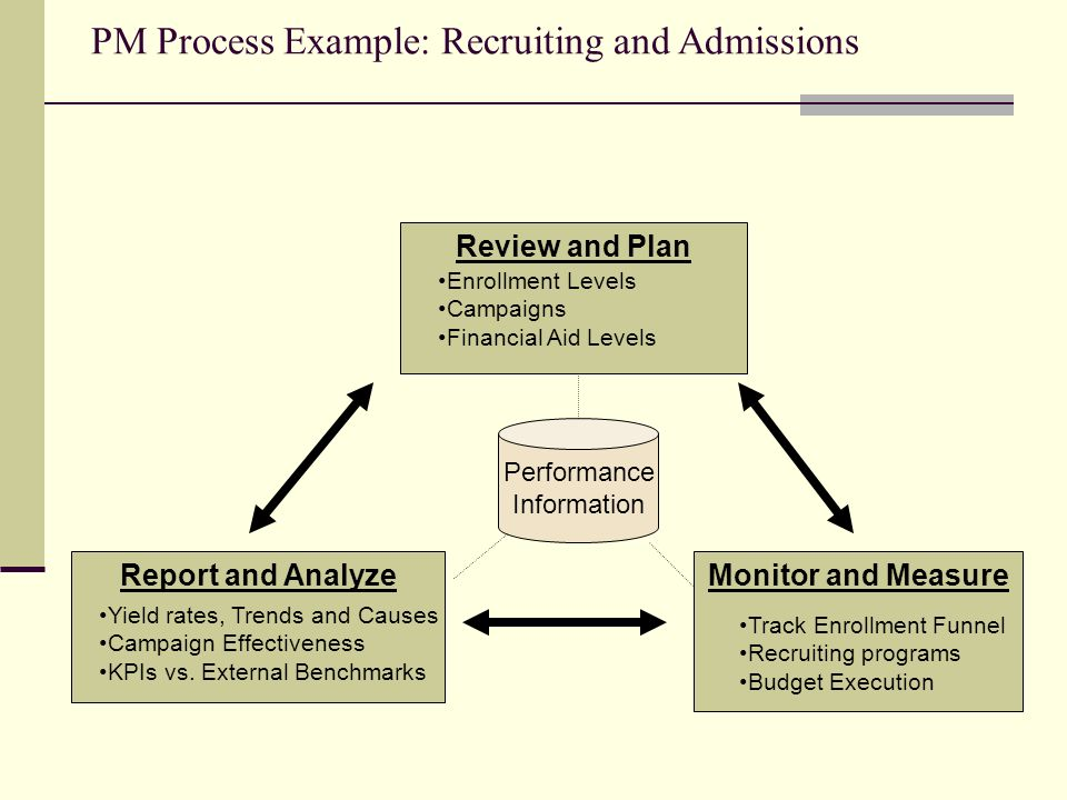 PM Process Example: Recruiting and Admissions
