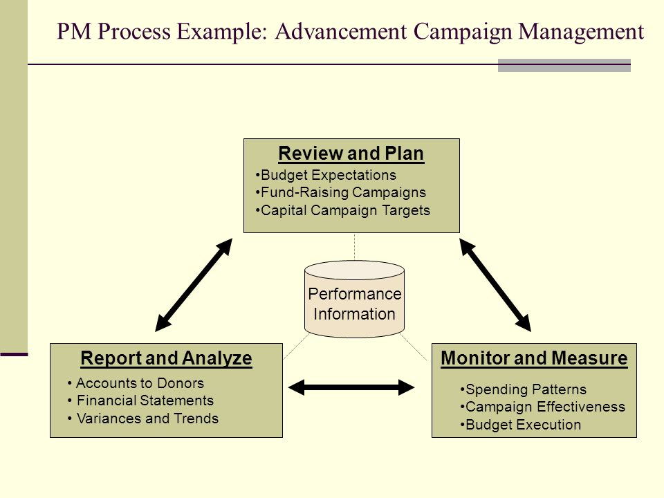 PM Process Example: Advancement Campaign Management