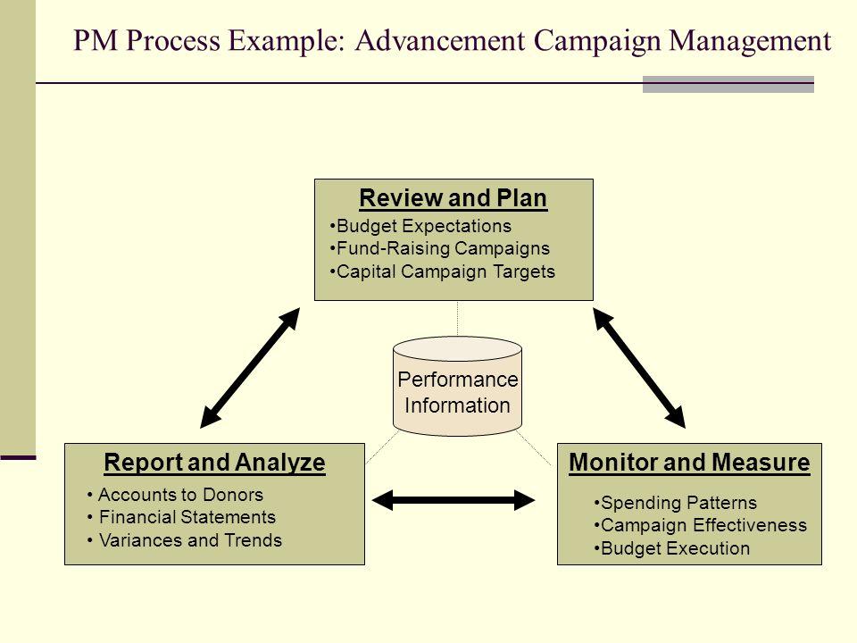 PM Process Example: Advancement Campaign Management