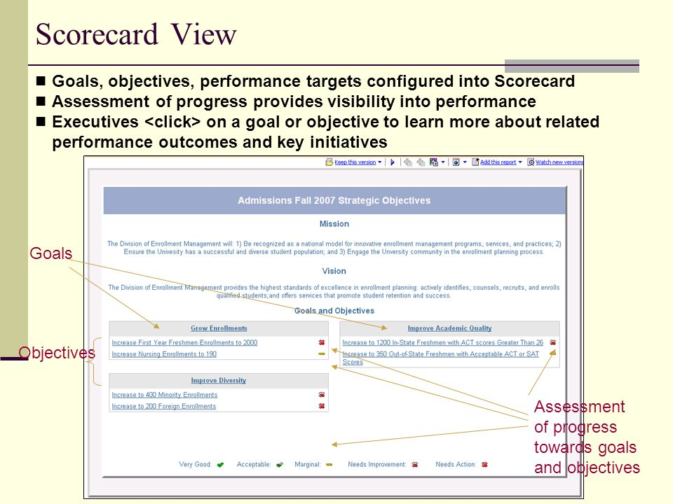 Scorecard View Goals, objectives, performance targets configured into Scorecard. Assessment of progress provides visibility into performance.