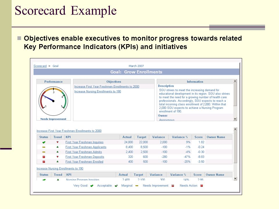 Scorecard Example Objectives enable executives to monitor progress towards related Key Performance Indicators (KPIs) and initiatives.
