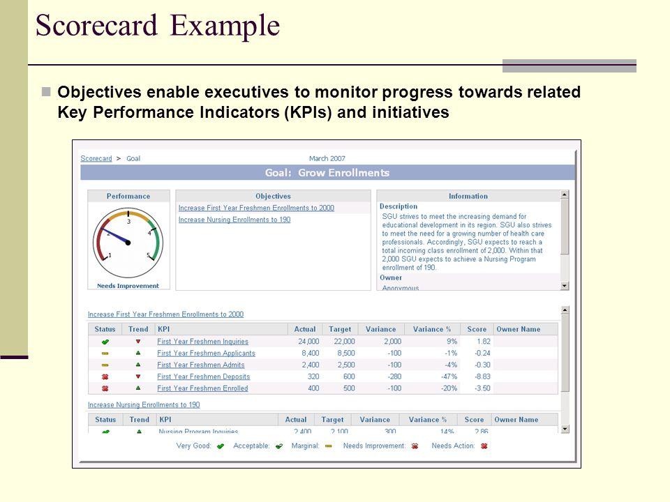 Scorecard Example Objectives enable executives to monitor progress towards related Key Performance Indicators (KPIs) and initiatives.