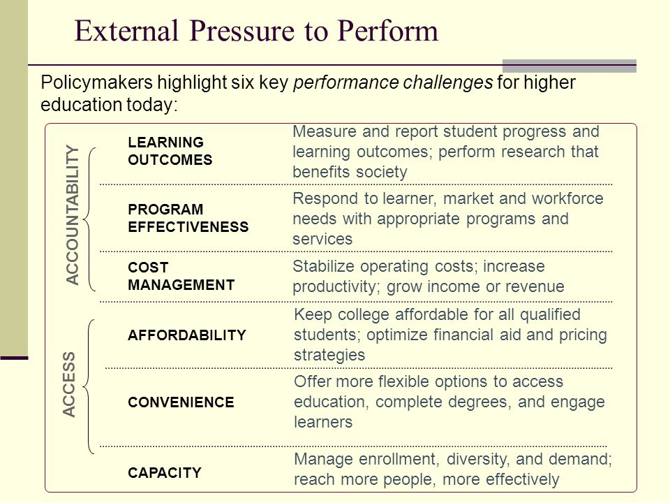 External Pressure to Perform