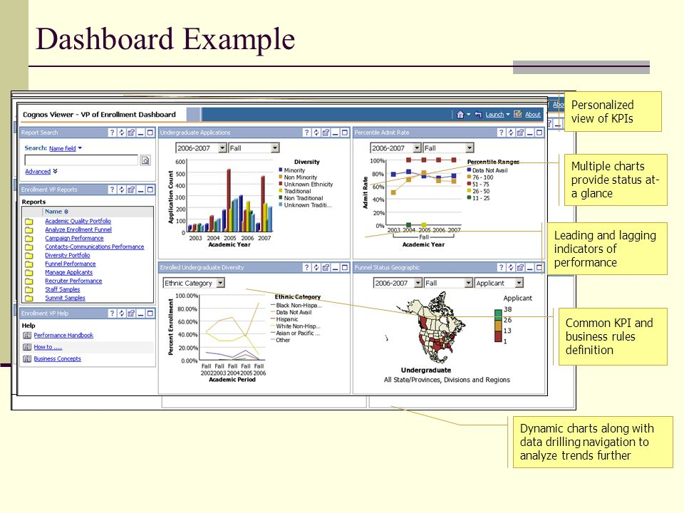 Dashboard Example Personalized view of KPIs