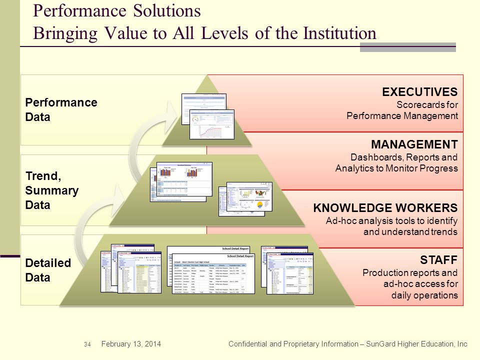 Performance Solutions Bringing Value to All Levels of the Institution