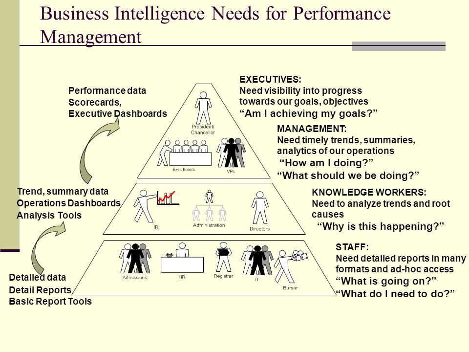 Business Intelligence Needs for Performance Management
