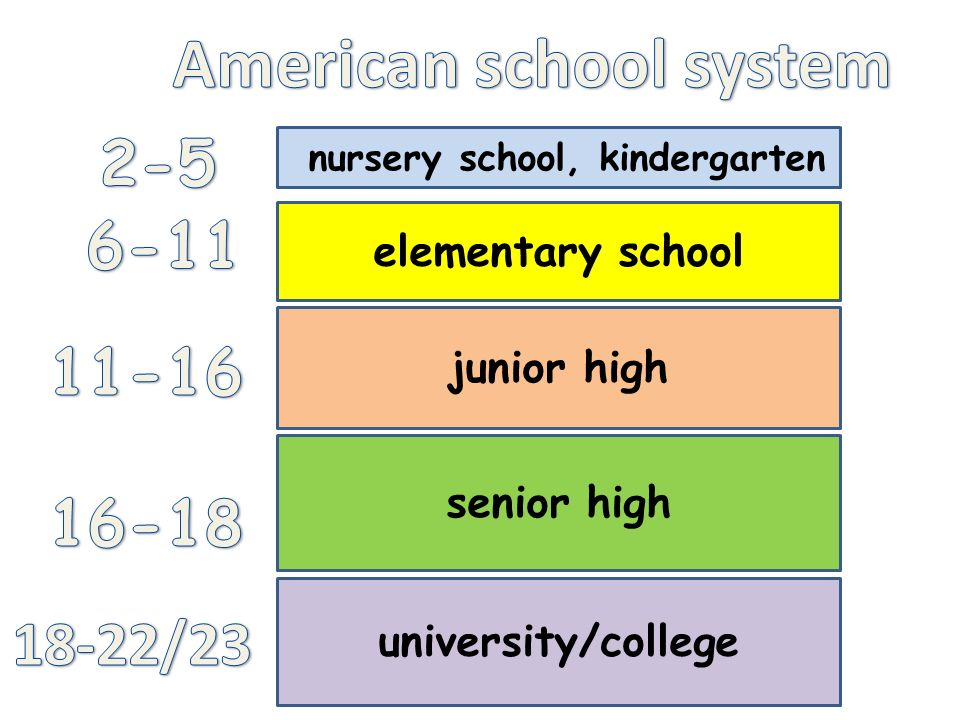 american school systems American schools vs the world: expensive, unequal, bad at do american schools need to which is often pointed to as an example of an excellent school system.