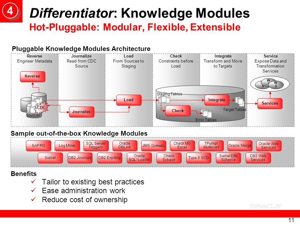4 Differentiator: Knowledge Modules Hot-Pluggable: Modular, Flexible, Extensible. Pluggable Knowledge Modules Architecture.