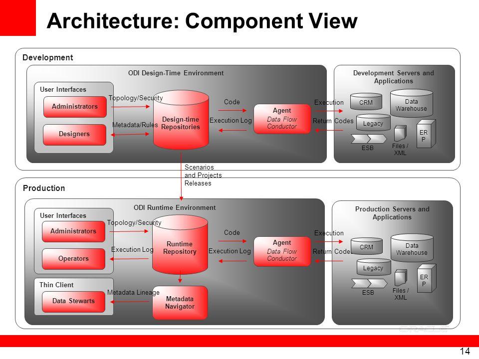 Architecture: Component View
