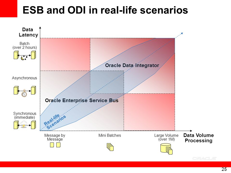 ESB and ODI in real-life scenarios