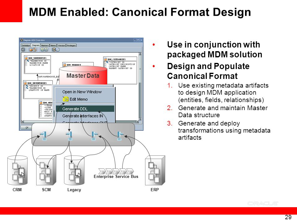 MDM Enabled: Canonical Format Design