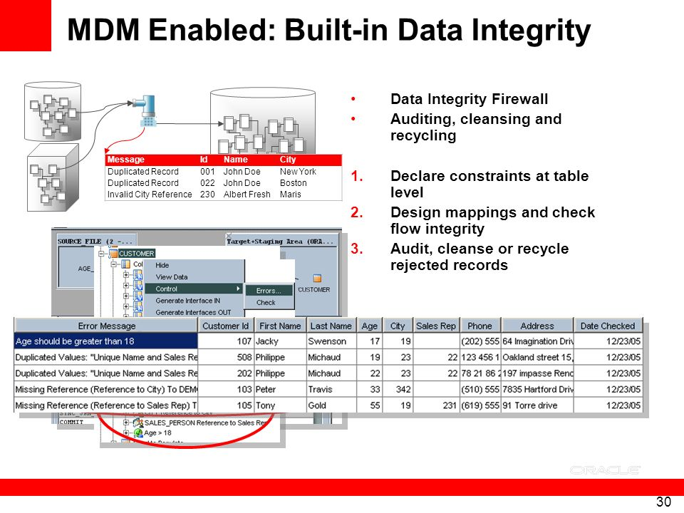 MDM Enabled: Built-in Data Integrity
