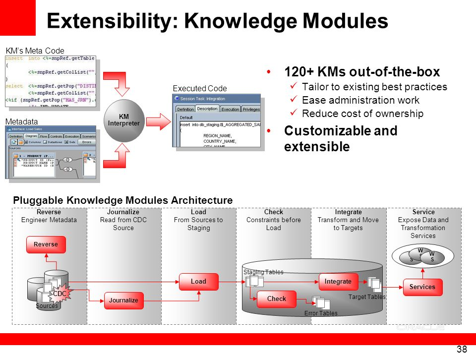 Extensibility: Knowledge Modules
