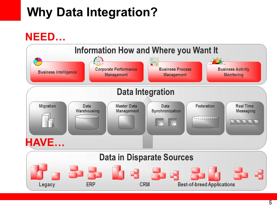 Why Data Integration NEED… HAVE…