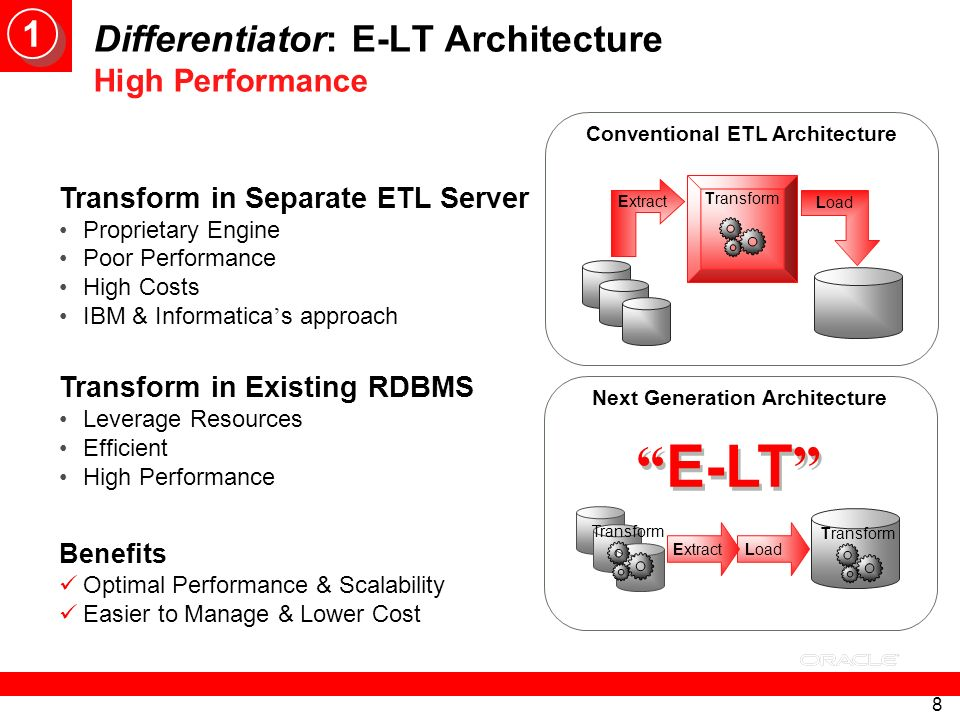 Differentiator: E-LT Architecture High Performance