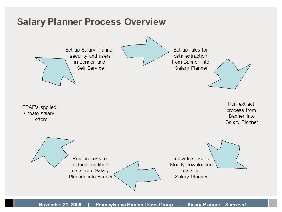 Salary Planner Process Overview