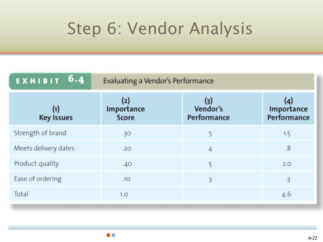 Step 6: Vendor Analysis