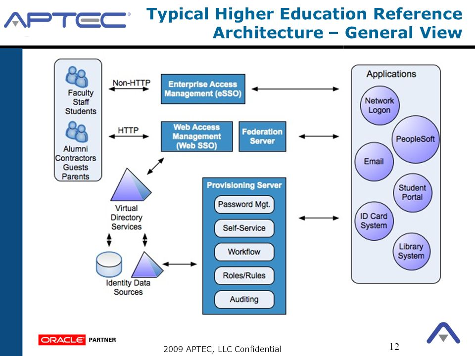 Typical Higher Education Reference Architecture – General View