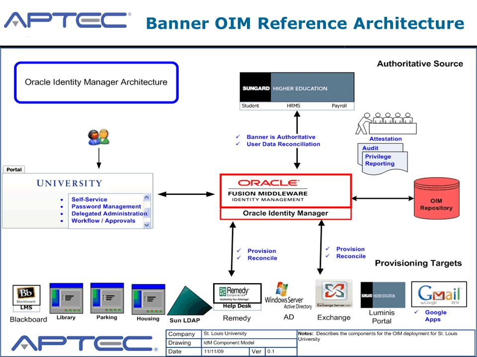 Banner OIM Reference Architecture