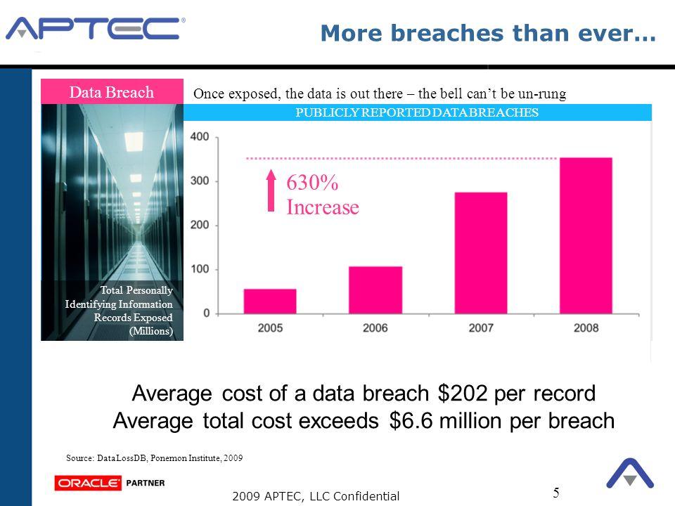More breaches than ever…